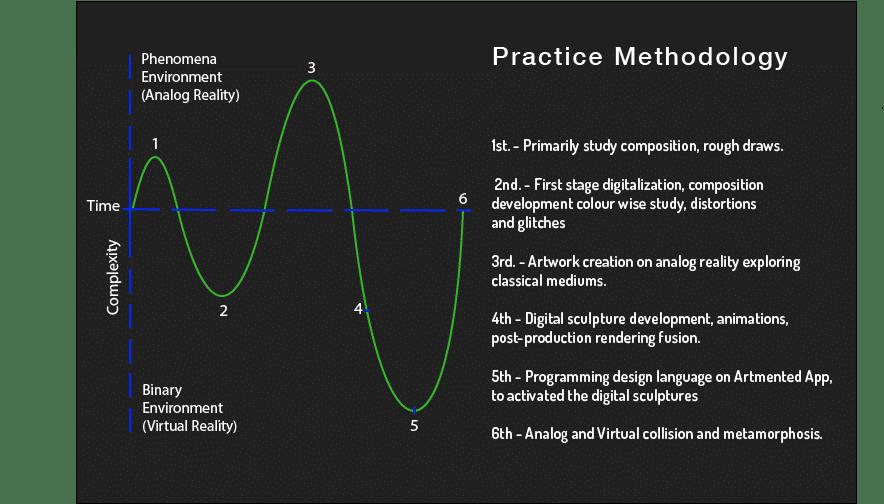 Practice Methodology parabola graph